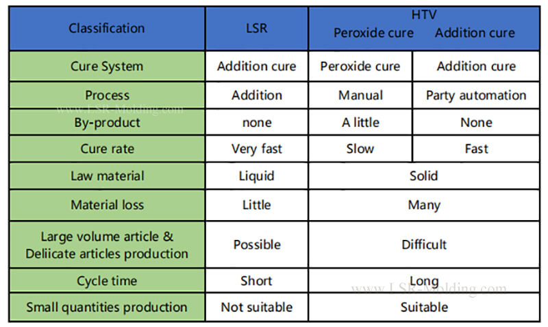 Comparision of LSR and HTV